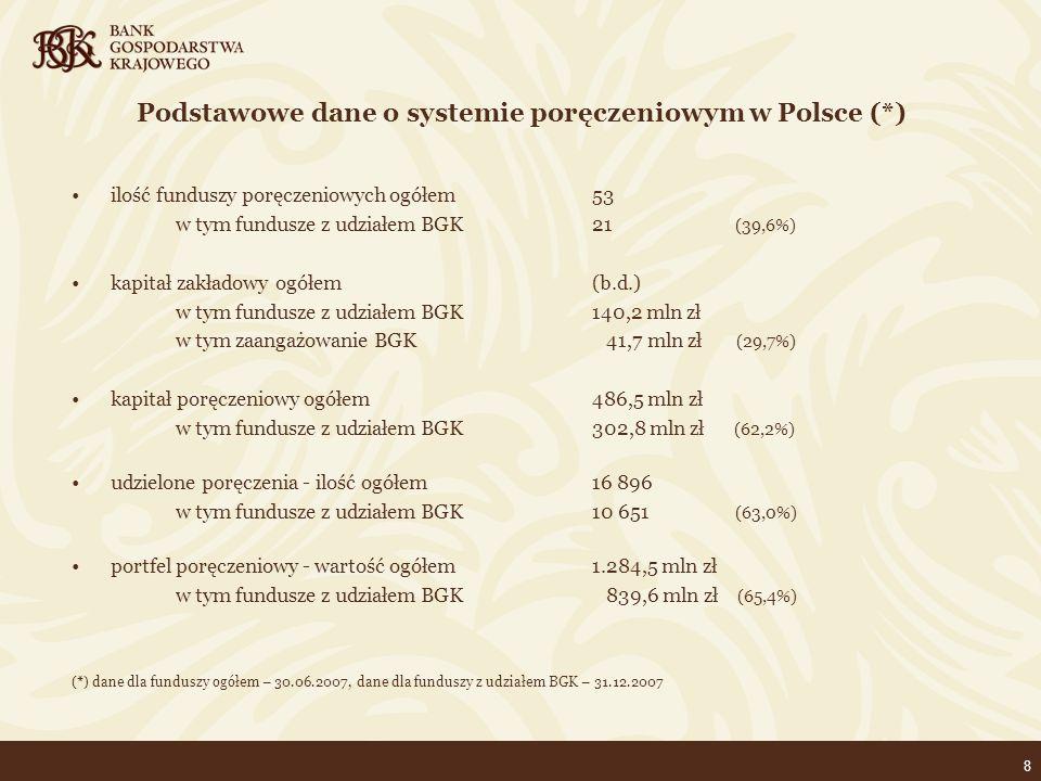 8 Podstawowe dane o systemie poręczeniowym w Polsce (*) ilość funduszy poręczeniowych ogółem53 w tym fundusze z udziałem BGK 21 (39,6%) kapitał zakładowy ogółem(b.d.) w tym fundusze z udziałem BGK140,2 mln zł w tym zaangażowanie BGK 41,7 mln zł (29,7%) kapitał poręczeniowy ogółem486,5 mln zł w tym fundusze z udziałem BGK302,8 mln zł (62,2%) udzielone poręczenia - ilość ogółem16 896 w tym fundusze z udziałem BGK10 651 (63,0%) portfel poręczeniowy - wartość ogółem1.284,5 mln zł w tym fundusze z udziałem BGK 839,6 mln zł (65,4%) (*) dane dla funduszy ogółem – 30.06.2007, dane dla funduszy z udziałem BGK – 31.12.2007
