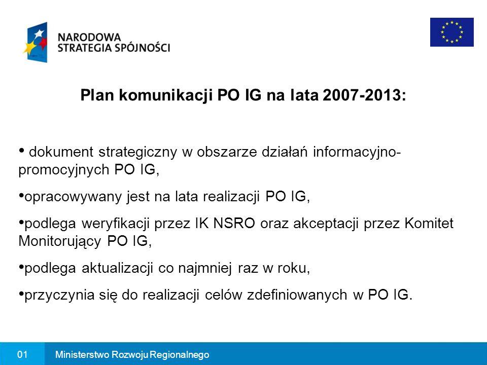 02Ministerstwo Rozwoju Regionalnego Ranga Planu komunikacji Rozporządzenie Rady i rozporządzenie wykonawcze Komisji Europejskiej Wytyczne Ministra Rozwoju Regionalnego w zakresie informacji i promocji Strategia komunikacji Funduszy Europejskich w Polsce w ramach Narodowej Strategii Spójności na lata 2007-2013 Plan komunikacji PO IG