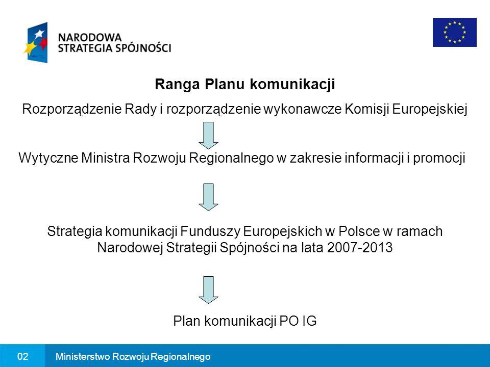 02Ministerstwo Rozwoju Regionalnego Ranga Planu komunikacji Rozporządzenie Rady i rozporządzenie wykonawcze Komisji Europejskiej Wytyczne Ministra Roz