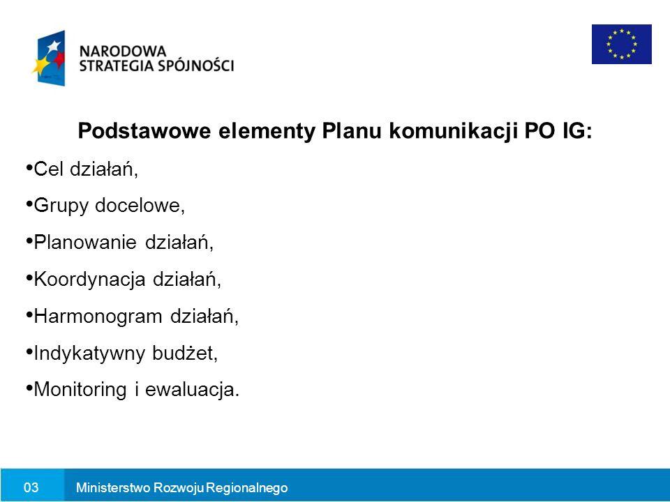 Podstawowe elementy Planu komunikacji PO IG: Cel działań, Grupy docelowe, Planowanie działań, Koordynacja działań, Harmonogram działań, Indykatywny bu