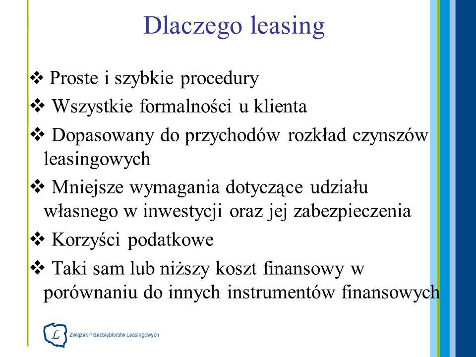 Dlaczego leasing Proste i szybkie procedury Wszystkie formalności u klienta Dopasowany do przychodów rozkład czynszów leasingowych Mniejsze wymagania