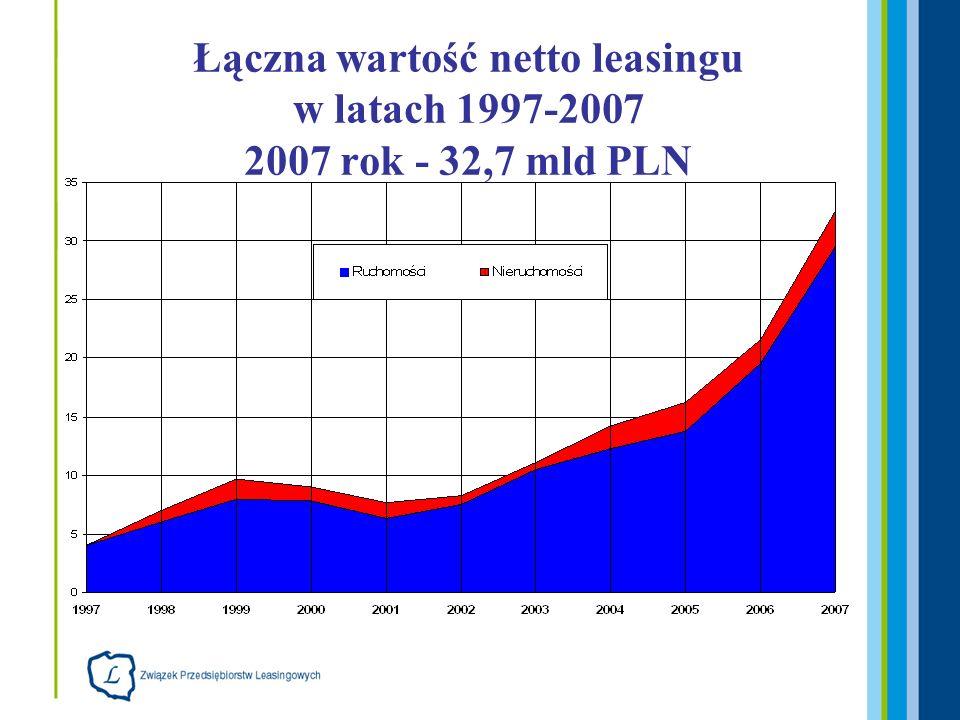 Łączna wartość netto leasingu w latach 1997-2007 2007 rok - 32,7 mld PLN