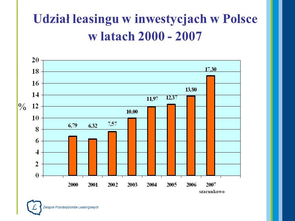 Udział leasingu ruchomości w nakładach inwestycyjnych na środki trwałe w Polsce w latach 2000-2007 (poza budynkami i budowlami) % szacunkowo