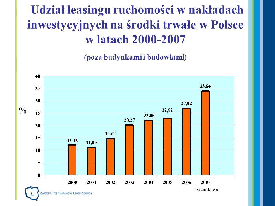 Leasing jako koszt kwalifikowalny W krajowych Programach Operacyjnych: Infrastruktura i Środowisko Innowacyjna Gospodarka Kapitał Ludzki Rozwój Polski Wschodniej Program Rozwoju Obszarów Wiejskich Zrównoważony Rozwój Sektora Rybołówstwa i Nadbrzeżnych Obszarów Rybackich W 16 Regionalnych Programach Operacyjnych