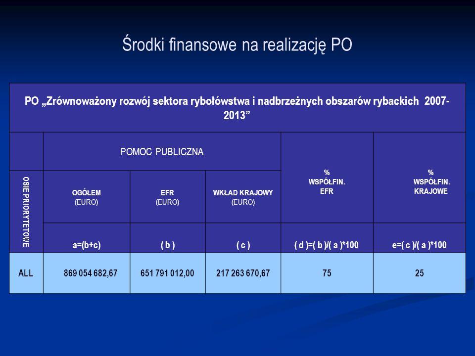 Środki finansowe na realizację PO PO Zrównoważony rozwój sektora rybołówstwa i nadbrzeżnych obszarów rybackich 2007- 2013 POMOC PUBLICZNA % WSPÓŁFIN.