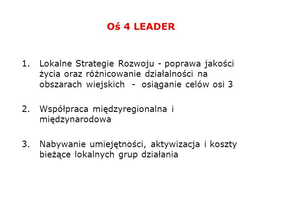 Oś 4 LEADER 1.Lokalne Strategie Rozwoju - poprawa jakości życia oraz różnicowanie działalności na obszarach wiejskich - osiąganie celów osi 3 2.Współpraca międzyregionalna i międzynarodowa 3.Nabywanie umiejętności, aktywizacja i koszty bieżące lokalnych grup działania