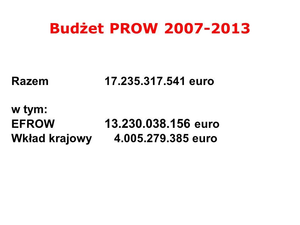 Budżet PROW 2007-2013 Razem 17.235.317.541 euro w tym: EFROW 13.230.038.156 euro Wkład krajowy 4.005.279.385 euro