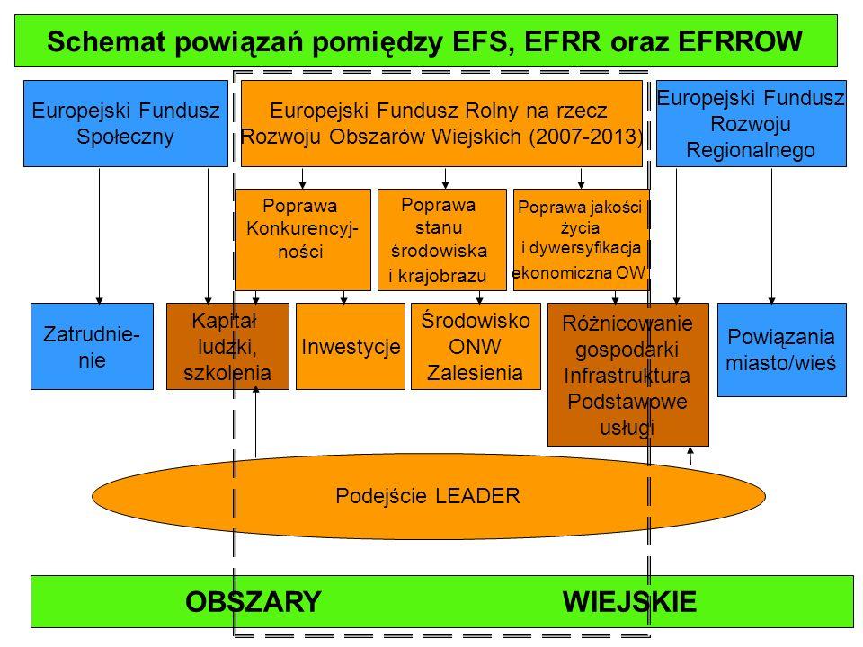 Założenia do wdrażania PROW 2007-2013 PROW 2007-2013 będzie wdrażany sekwencyjnie od 2007 r.