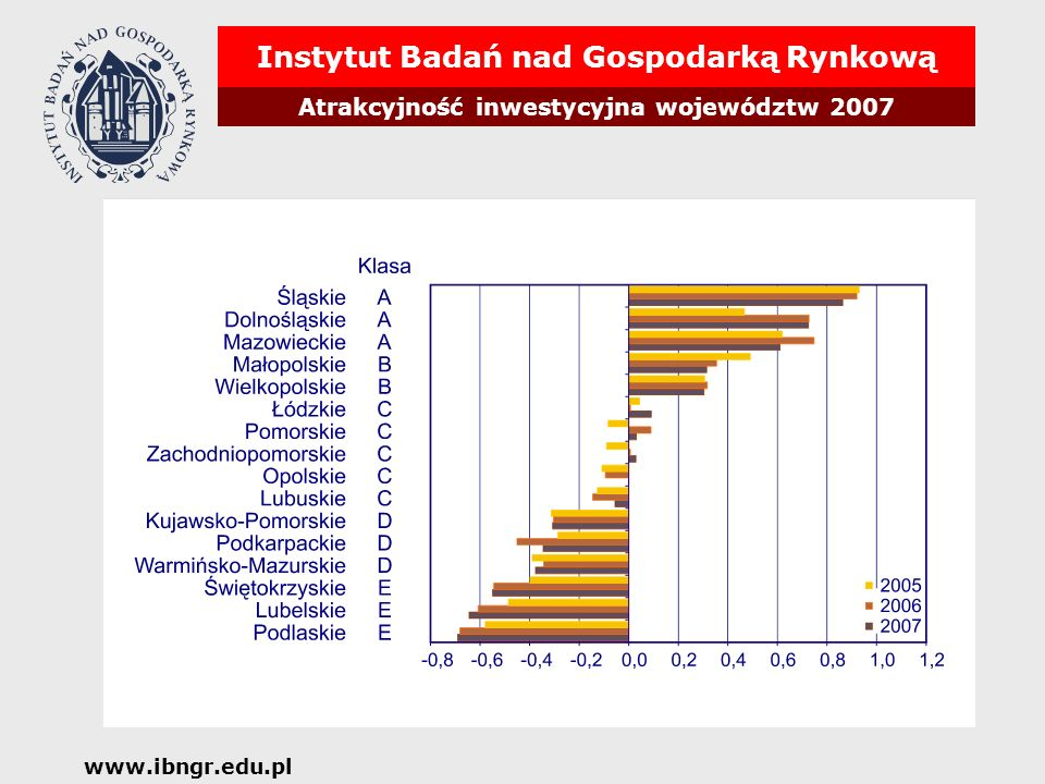 Instytut Badań nad Gospodarką Rynkową Atrakcyjność inwestycyjna województw 2007 www.ibngr.edu.pl