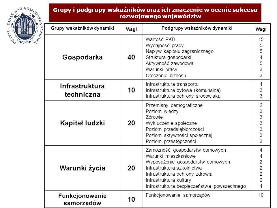 Grupy i podgrupy wskaźników oraz ich znaczenie w ocenie sukcesu rozwojowego województw Grupy wskaźników dynamiki Wagi Podgrupy wskaźników dynamiki Wag