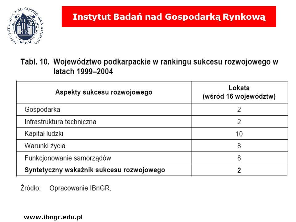 Instytut Badań nad Gospodarką Rynkową www.ibngr.edu.pl