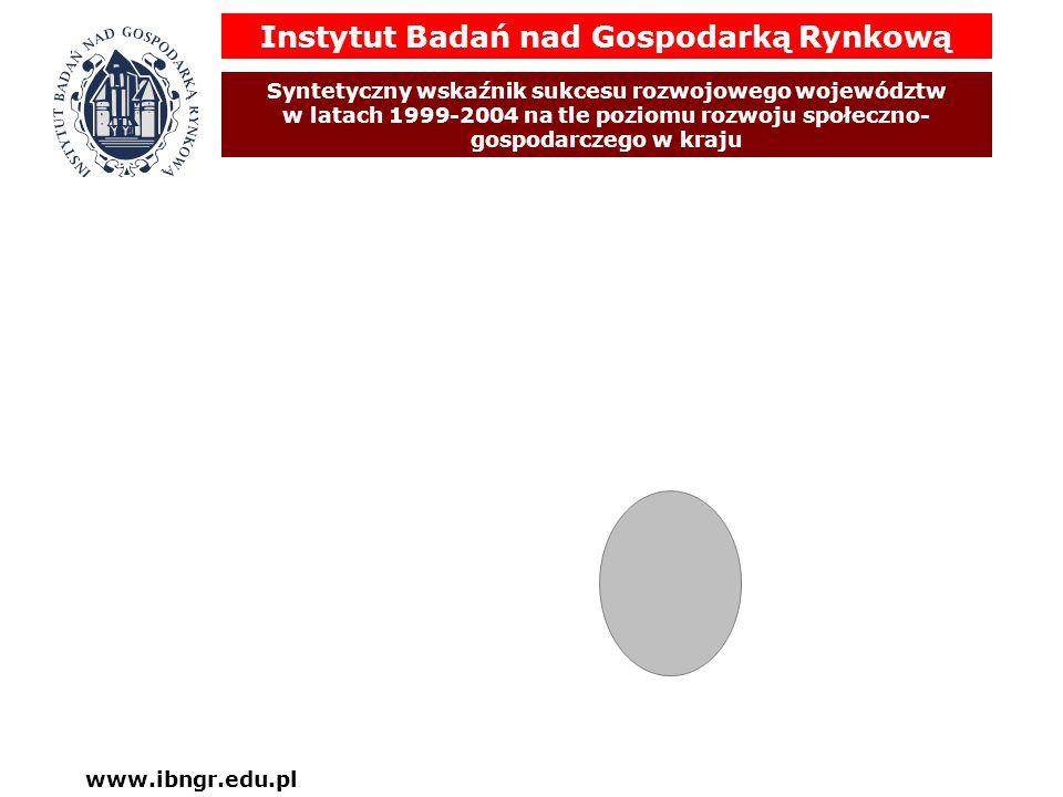 Syntetyczny wskaźnik sukcesu rozwojowego województw w latach 1999-2004 na tle poziomu rozwoju społeczno- gospodarczego w kraju www.ibngr.edu.pl