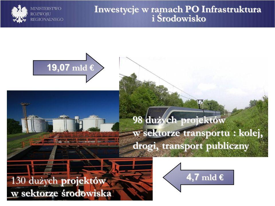 19,07 mld 19,07 mld 98 dużych projektów w sektorze transportu : kolej, drogi, transport publiczny 4,7 mld 4,7 mld 130 dużych projektów w sektorze środ