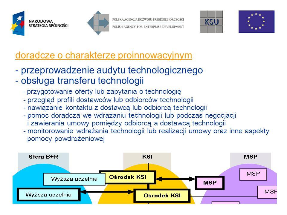 doradcze o charakterze proinnowacyjnym - przeprowadzenie audytu technologicznego - obsługa transferu technologii - przygotowanie oferty lub zapytania