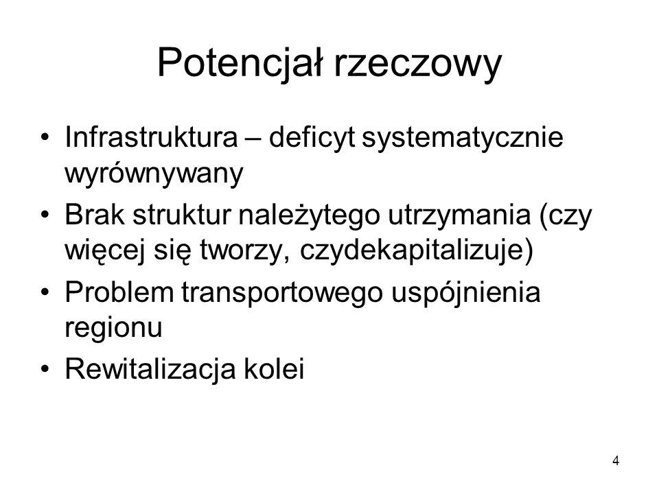 4 Potencjał rzeczowy Infrastruktura – deficyt systematycznie wyrównywany Brak struktur należytego utrzymania (czy więcej się tworzy, czydekapitalizuje