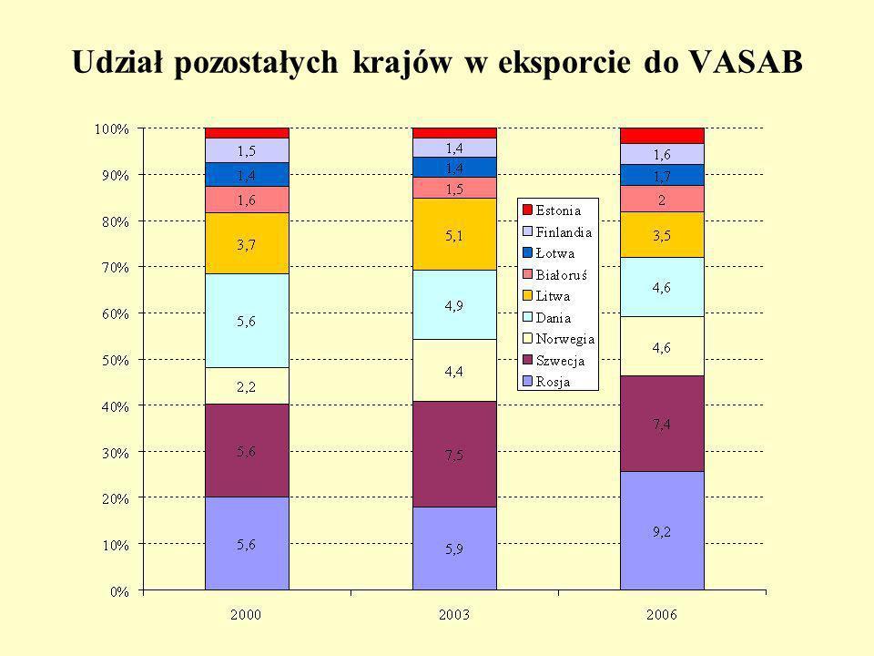 Udział pozostałych krajów w eksporcie do VASAB