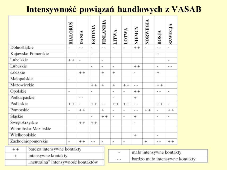 Intensywność powiązań handlowych z VASAB