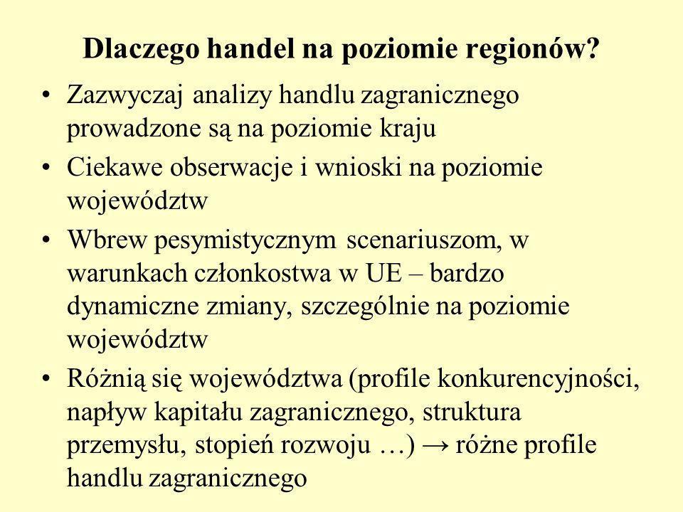 Dlaczego handel na poziomie regionów.