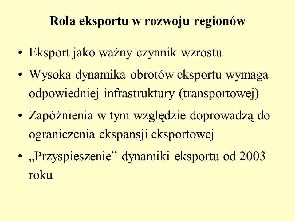 Rola eksportu w rozwoju regionów Eksport jako ważny czynnik wzrostu Wysoka dynamika obrotów eksportu wymaga odpowiedniej infrastruktury (transportowej) Zapóźnienia w tym względzie doprowadzą do ograniczenia ekspansji eksportowej Przyspieszenie dynamiki eksportu od 2003 roku