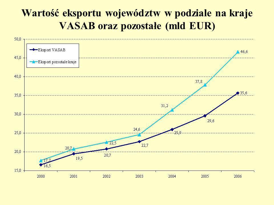 Wartość eksportu województw w podziale na kraje VASAB oraz pozostałe (mld EUR)