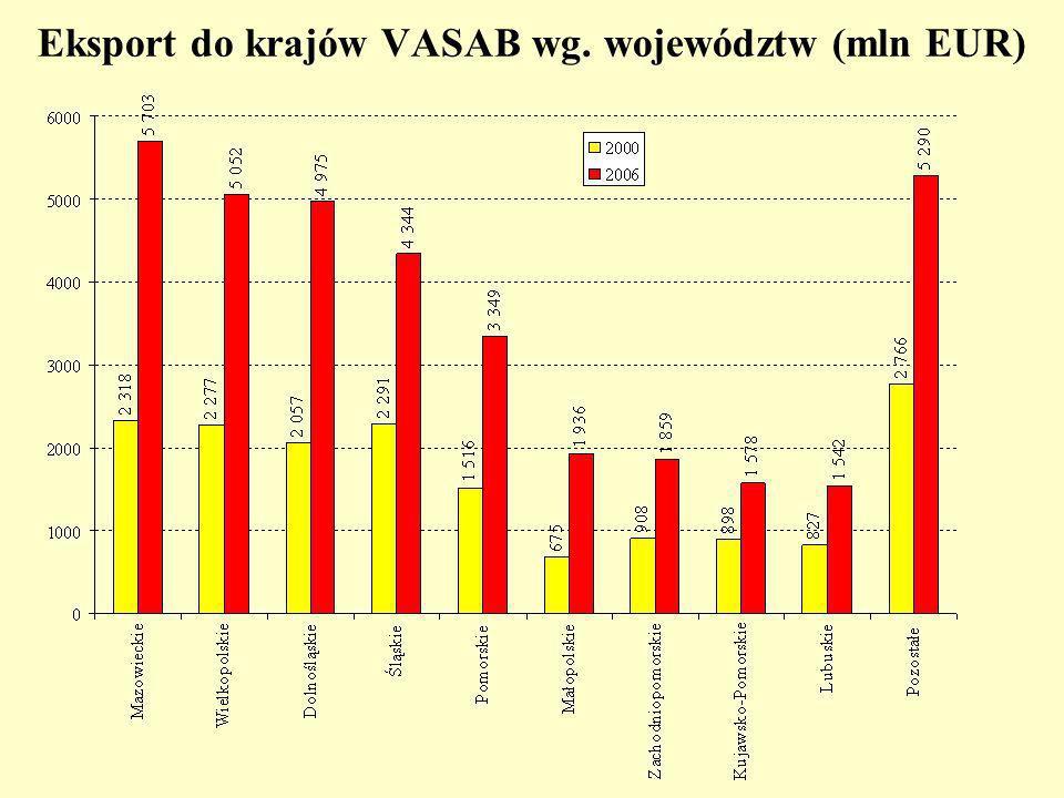 Eksport do krajów VASAB wg. województw (mln EUR)