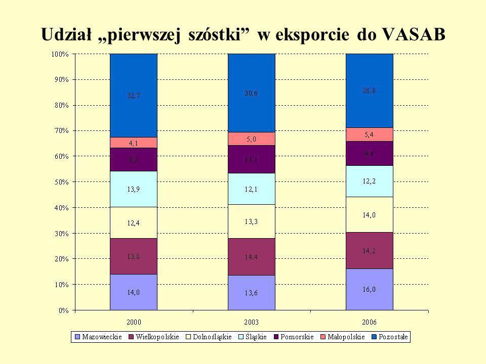 Udział pierwszej szóstki w eksporcie do VASAB
