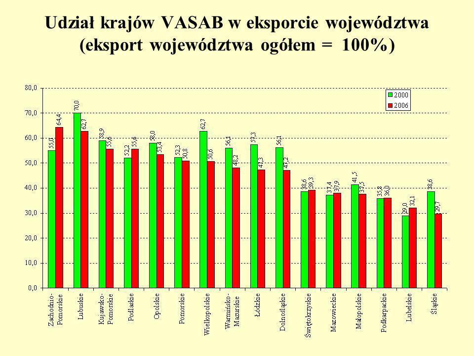 Udział krajów VASAB w eksporcie województwa (eksport województwa ogółem = 100%)