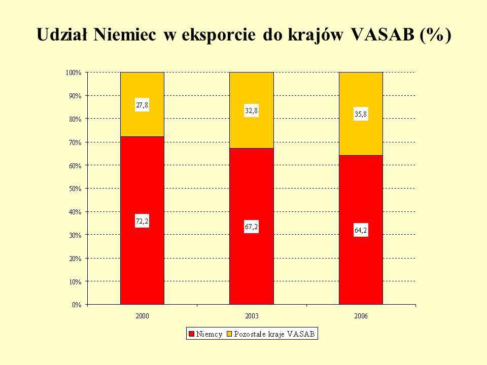Udział Niemiec w eksporcie do krajów VASAB (%)