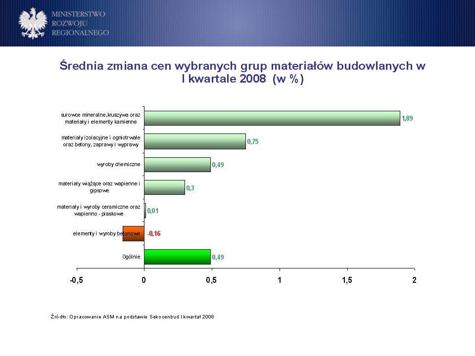 Program Operacyjny Rozwój Polski Wschodniej Cele Wzrost cen materiałów budowlanych