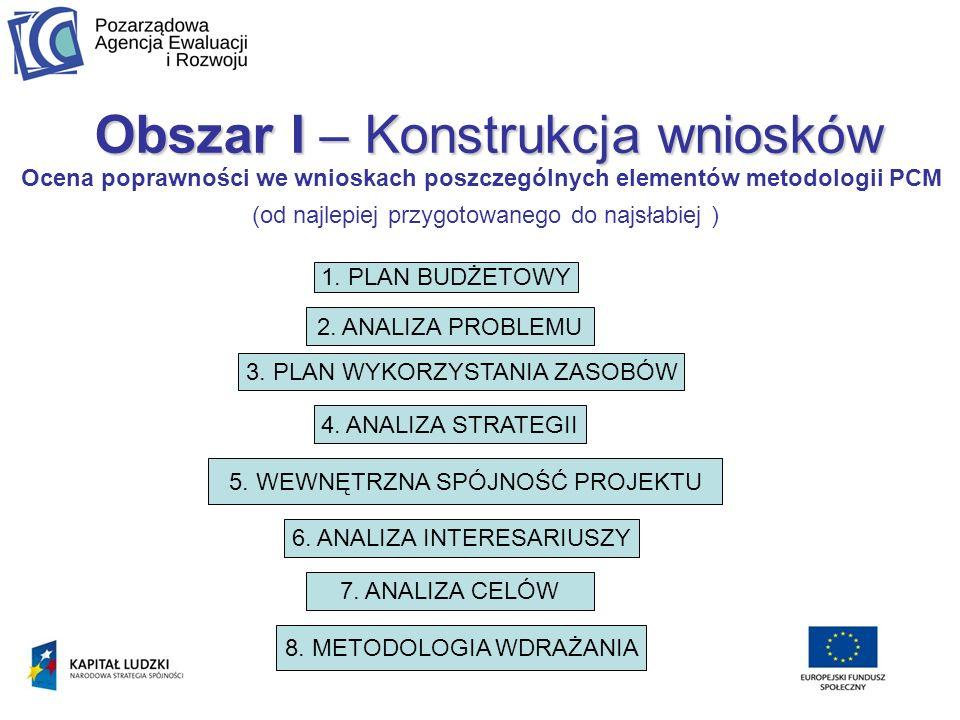 Ocena poprawności we wnioskach poszczególnych elementów metodologii PCM (od najlepiej przygotowanego do najsłabiej ) 2.