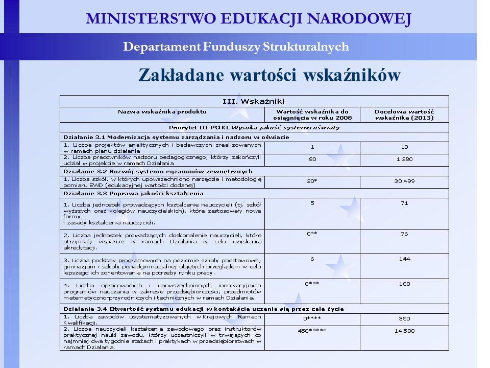 MINISTERSTWO EDUKACJI NARODOWEJ Departament Funduszy Strukturalnych Zakładane wartości wskaźników