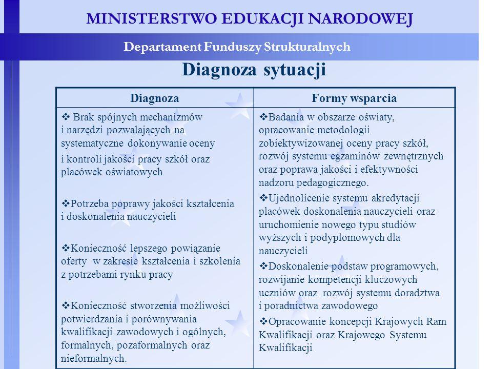 MINISTERSTWO EDUKACJI NARODOWEJ Departament Funduszy Strukturalnych Diagnoza sytuacji DiagnozaFormy wsparcia Brak spójnych mechanizmów i narzędzi pozwalających na systematyczne dokonywanie oceny i kontroli jakości pracy szkół oraz placówek oświatowych Potrzeba poprawy jakości kształcenia i doskonalenia nauczycieli Konieczność lepszego powiązanie oferty w zakresie kształcenia i szkolenia z potrzebami rynku pracy Konieczność stworzenia możliwości potwierdzania i porównywania kwalifikacji zawodowych i ogólnych, formalnych, pozaformalnych oraz nieformalnych.