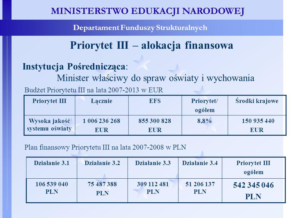 MINISTERSTWO EDUKACJI NARODOWEJ Departament Funduszy Strukturalnych Priorytet III – alokacja finansowa Budżet Priorytetu III na lata 2007-2013 w EUR Priorytet IIIŁącznieEFSPriorytet/ ogółem Środki krajowe Wysoka jakość systemu oświaty 1 006 236 268 EUR 855 300 828 EUR 8,8% 150 935 440 EUR Instytucja Pośrednicząca: Minister właściwy do spraw oświaty i wychowania Działanie 3.1Działanie 3.2Działanie 3.3Działanie 3.4Priorytet III ogółem 106 539 040 PLN 75 487 388 PLN 309 112 481 PLN 51 206 137 PLN 542 345 046 PLN Plan finansowy Priorytetu III na lata 2007-2008 w PLN