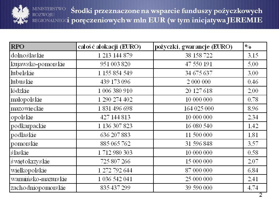 2 Środki przeznaczone na wsparcie funduszy pożyczkowych i poręczeniowych w mln EUR (w tym inicjatywa JEREMIE