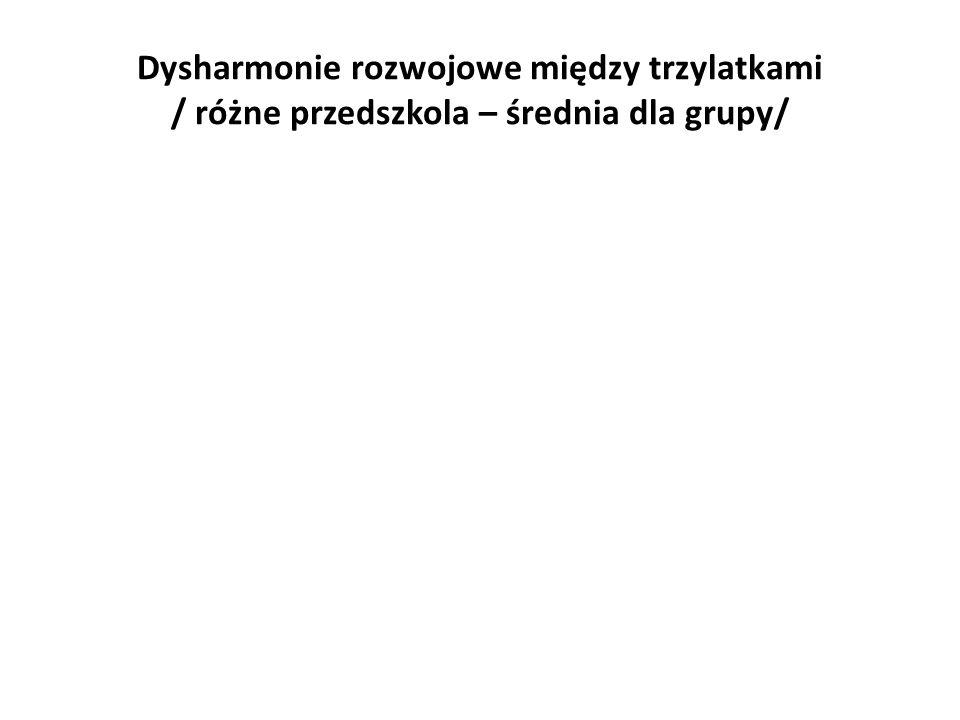 Dysharmonie rozwojowe między trzylatkami / różne przedszkola – średnia dla grupy/