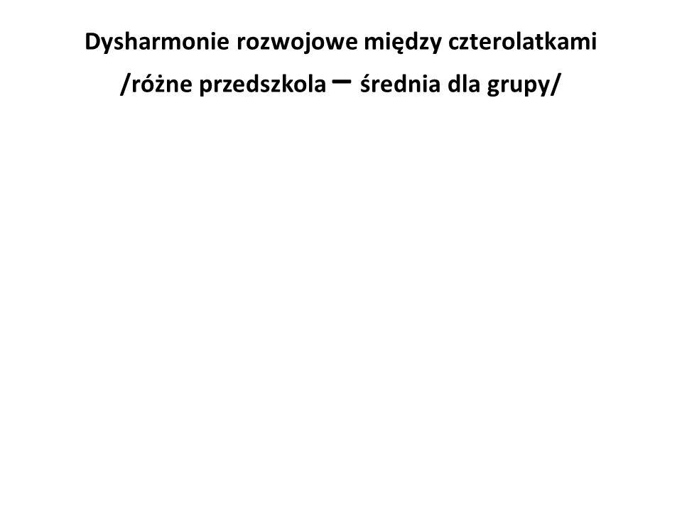Dysharmonie rozwojowe między czterolatkami /różne przedszkola – średnia dla grupy/