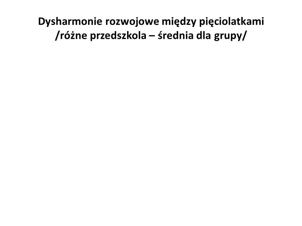 Dysharmonie rozwojowe między pięciolatkami /różne przedszkola – średnia dla grupy/