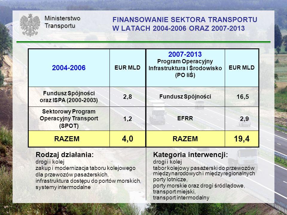 3MinisterstwoTransportu FINANSOWANIE SEKTORA TRANSPORTU W LATACH 2004-2006 ORAZ 2007-2013 2004-2006 EUR MLD 2007-2013 Program Operacyjny Infrastruktur