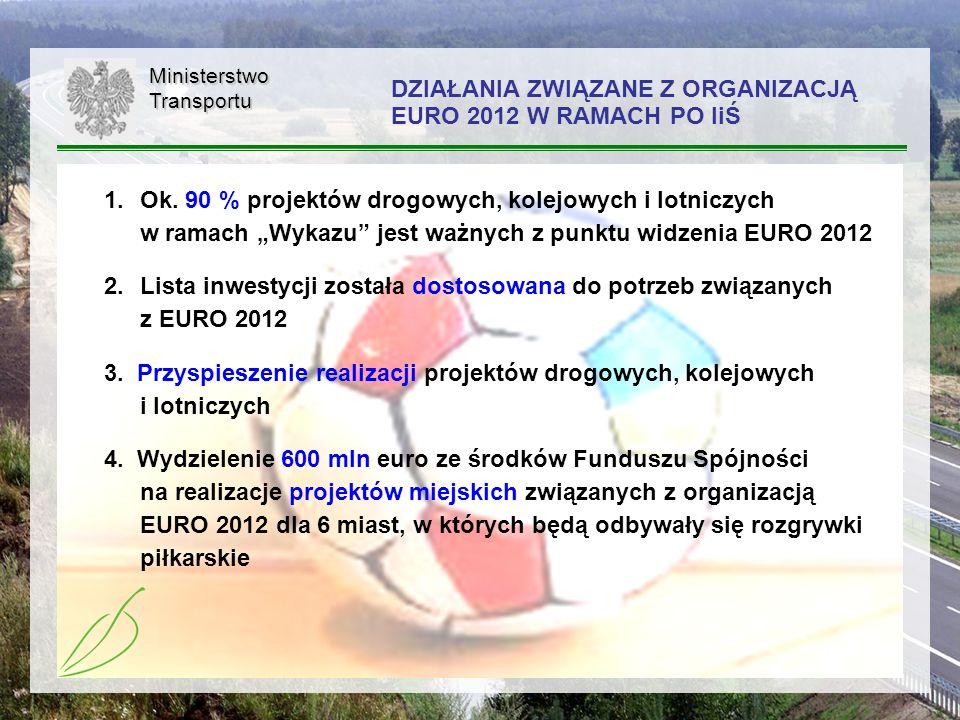 54MinisterstwoTransportu DZIAŁANIA ZWIĄZANE Z ORGANIZACJĄ EURO 2012 W RAMACH PO IiŚ 1.Ok. 90 % projektów drogowych, kolejowych i lotniczych w ramach W
