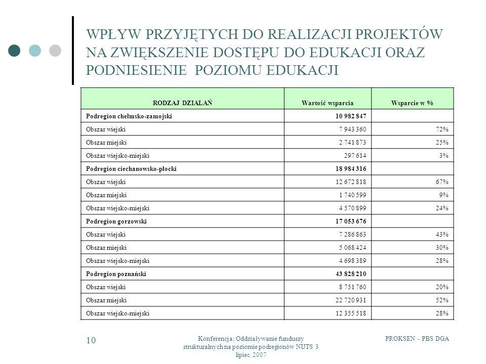 PROKSEN - PBS DGAKonferencja: Oddziaływanie funduszy strukturalnych na poziomie podregionów NUTS 3 lipiec 2007 10 WPŁYW PRZYJĘTYCH DO REALIZACJI PROJE