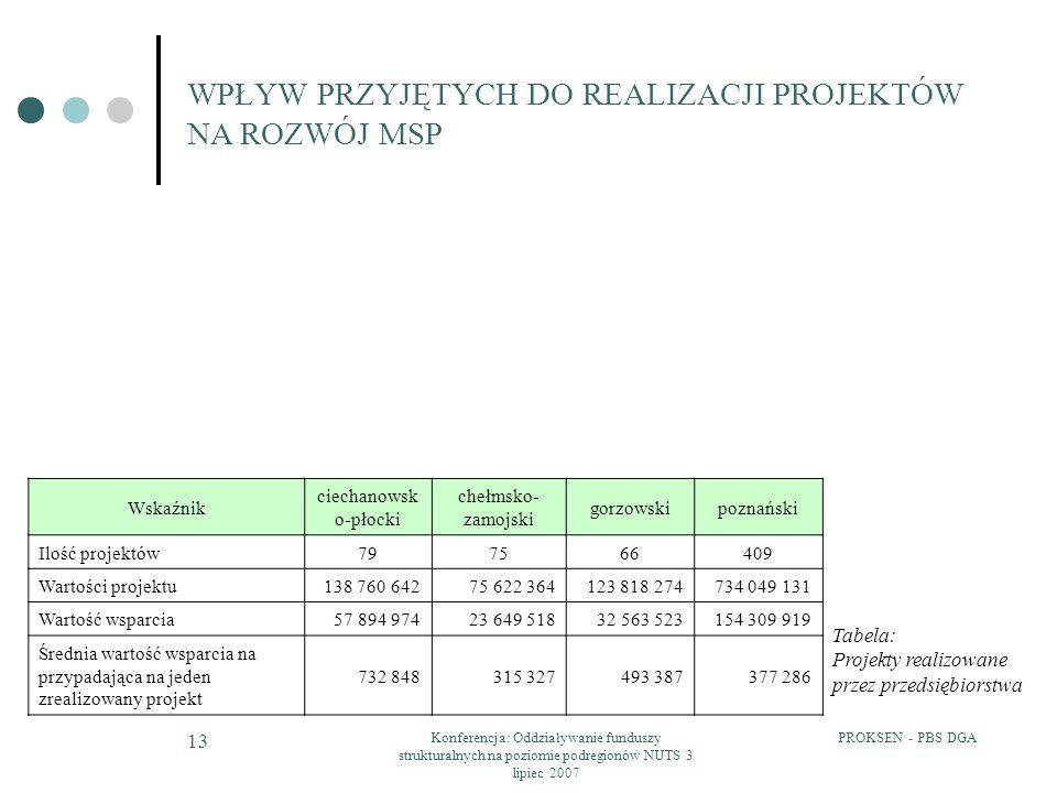 PROKSEN - PBS DGAKonferencja: Oddziaływanie funduszy strukturalnych na poziomie podregionów NUTS 3 lipiec 2007 13 WPŁYW PRZYJĘTYCH DO REALIZACJI PROJE