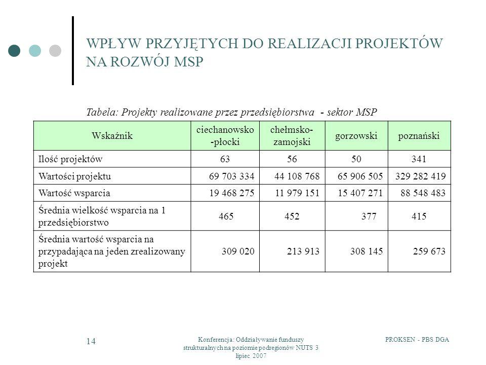 PROKSEN - PBS DGAKonferencja: Oddziaływanie funduszy strukturalnych na poziomie podregionów NUTS 3 lipiec 2007 14 WPŁYW PRZYJĘTYCH DO REALIZACJI PROJE