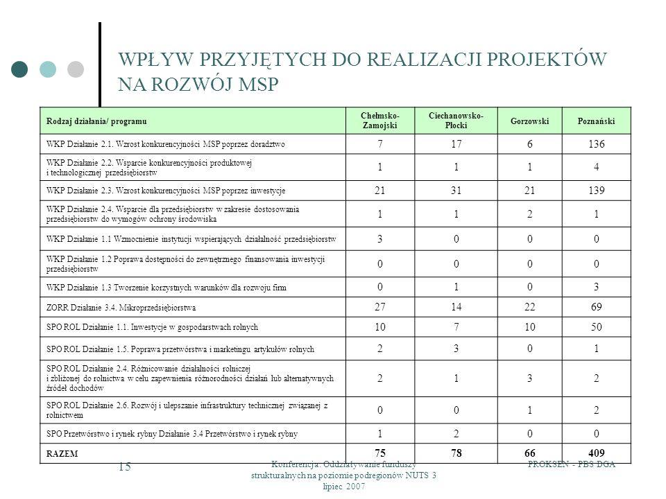 PROKSEN - PBS DGAKonferencja: Oddziaływanie funduszy strukturalnych na poziomie podregionów NUTS 3 lipiec 2007 15 WPŁYW PRZYJĘTYCH DO REALIZACJI PROJE