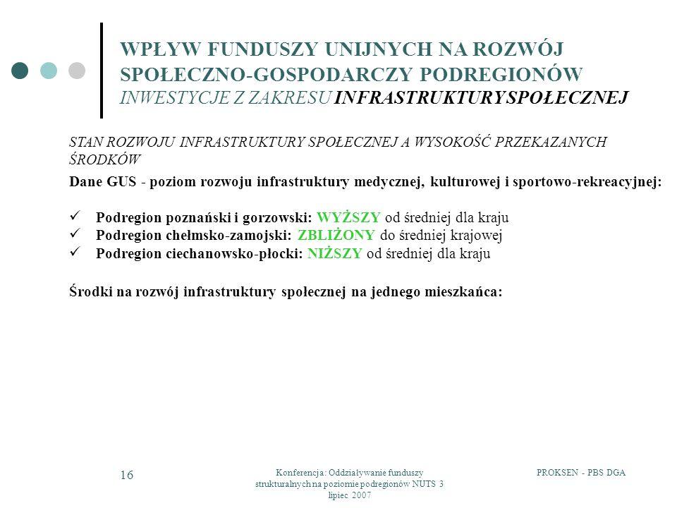 PROKSEN - PBS DGAKonferencja: Oddziaływanie funduszy strukturalnych na poziomie podregionów NUTS 3 lipiec 2007 16 Dane GUS - poziom rozwoju infrastruk