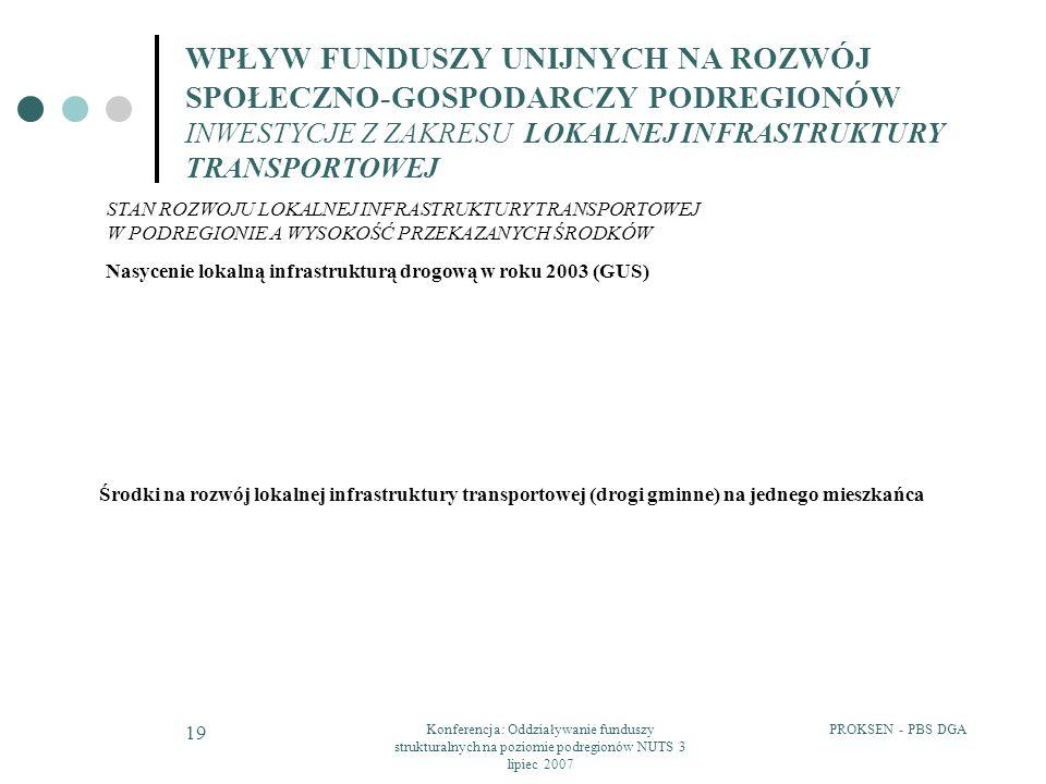 PROKSEN - PBS DGAKonferencja: Oddziaływanie funduszy strukturalnych na poziomie podregionów NUTS 3 lipiec 2007 19 WPŁYW FUNDUSZY UNIJNYCH NA ROZWÓJ SP