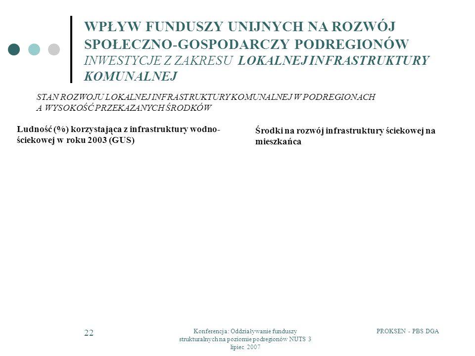 PROKSEN - PBS DGAKonferencja: Oddziaływanie funduszy strukturalnych na poziomie podregionów NUTS 3 lipiec 2007 22 WPŁYW FUNDUSZY UNIJNYCH NA ROZWÓJ SP