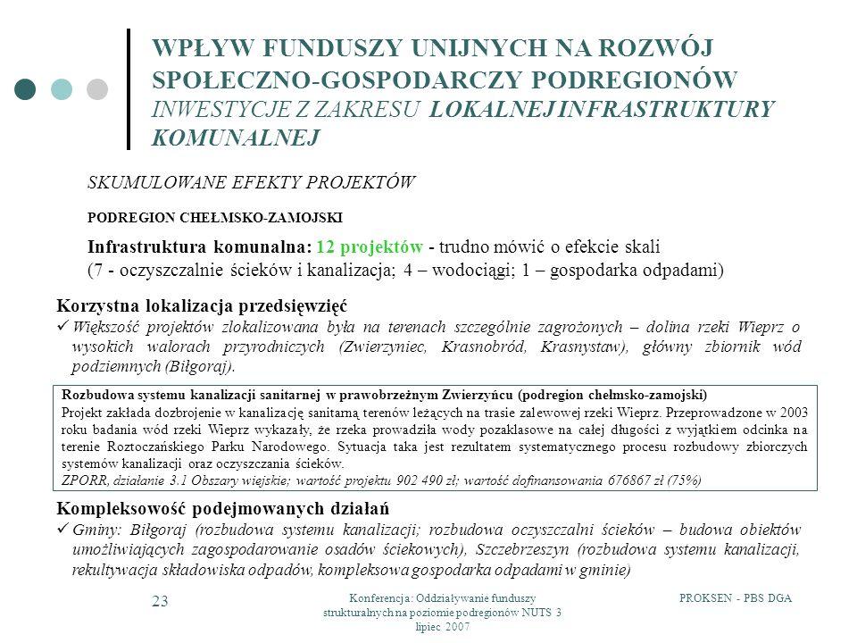 PROKSEN - PBS DGAKonferencja: Oddziaływanie funduszy strukturalnych na poziomie podregionów NUTS 3 lipiec 2007 23 PODREGION CHEŁMSKO-ZAMOJSKI Infrastr