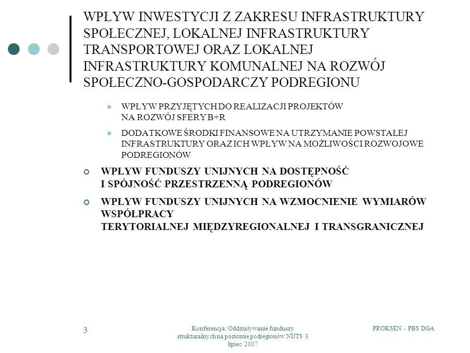 PROKSEN - PBS DGAKonferencja: Oddziaływanie funduszy strukturalnych na poziomie podregionów NUTS 3 lipiec 2007 34 WPŁYW PRZYJĘTYCH DO REALIZACJI PROJEKTÓW Z ZAKRESU INFRASTRUKTURY TRANSPORTOWEJ NA ZWIĘKSZENIE DOSTĘPNOŚCI PODREGIONÓW PODEJŚCIE DO POLITYKI TRANSPORTOWEJ W PODREGIONACH A WPŁYW NA ZWIĘKSZENIE DROŻNOŚCI CIĄGÓW KOMUNIKACYJNYCH (3) PODREGION POZNAŃSKI 1)Zrównoważony i kompleksowy charakter realizowanych przedsięwzięć 2)Większość projektów - modernizację systemu dróg oraz budowę obwodnic w miastach powiatowych, które pełnią rolę węzłów komunikacyjnych 3)Uzupełnienie powyższych działań - projekty dotyczące przebudowy dróg wojewódzkich łączących miasta powiatowe podregionu 4)Rozwój infrastruktury kolejowej 5)Odczuwalny wpływ realizowanych przedsięwzięć na zwiększenie drożności sytemu komunikacyjnego Odbiór społeczny: (1) Realizowane projekty dotyczą odcinków dróg, które stanowiły tzw.