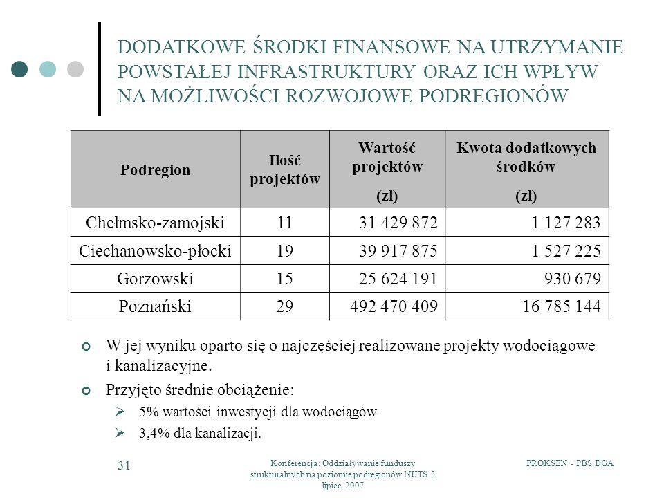 PROKSEN - PBS DGAKonferencja: Oddziaływanie funduszy strukturalnych na poziomie podregionów NUTS 3 lipiec 2007 31 Podregion Ilość projektów Wartość pr