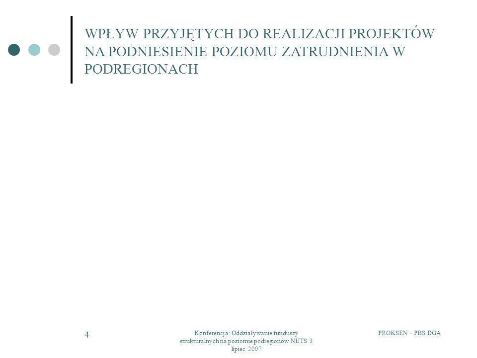PROKSEN - PBS DGAKonferencja: Oddziaływanie funduszy strukturalnych na poziomie podregionów NUTS 3 lipiec 2007 5 WPŁYW PRZYJĘTYCH DO REALIZACJI PROJEKTÓW NA PODNIESIENIE POZIOMU ZATRUDNIENIA W PODREGIONACH Jednostka terytorialna PracującyBezrobotni 20032005zmiana20032005zmiana Podregion 18 - ciechanowsko-płocki167 328172 5763,1%71 25962 429-12,4% Podregion 8 - chełmsko-zamojski187 165189 4731,2%59 93253 131-11,3% Podregion 10 - gorzowski83 95887 4634,2%39 55131 936-19,3% Podregion 39 - poznański290 272302 5924,2%75 98964 608-15,0% Podregion 42 - m.
